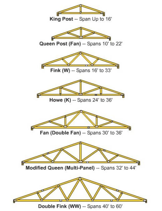 wooden-roof-trusses